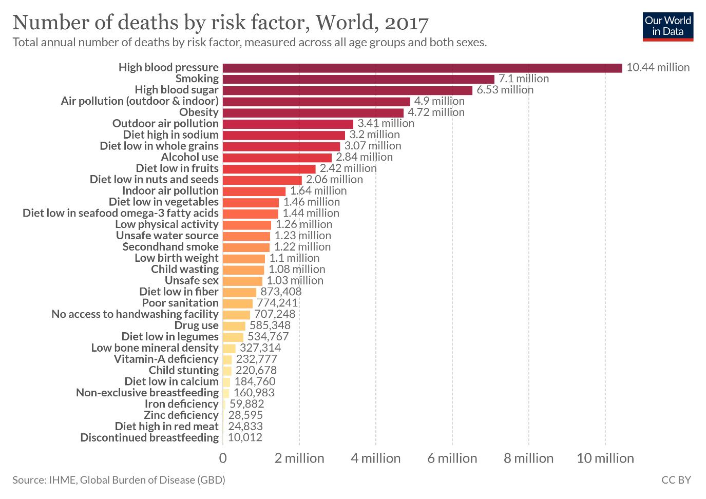 Przyczyny zgonów - blog VBreathe